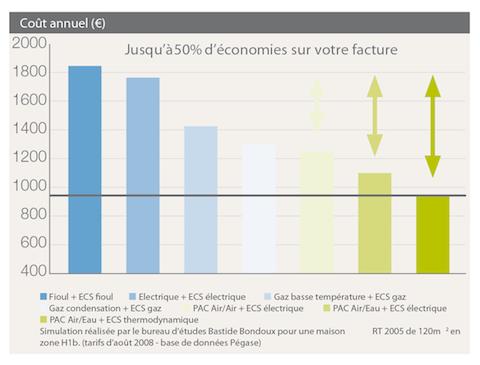 Economies d'énergie à Nantes